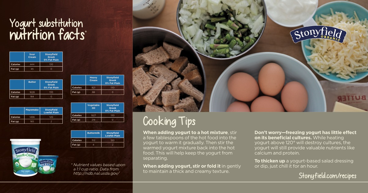 Yogurt in Recipes substitution guide