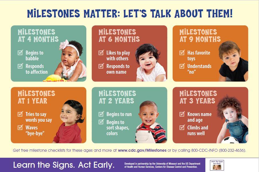 Milestones Matter Poster
